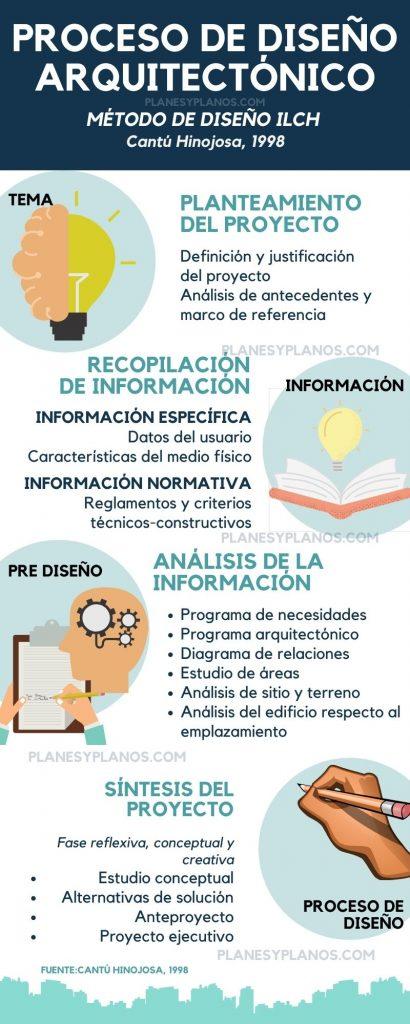 Conceptualización EN EL PROCESO DE DISEÑO ARQUITECTÓNICO
